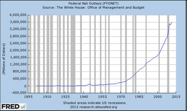 Federal Net Outlays