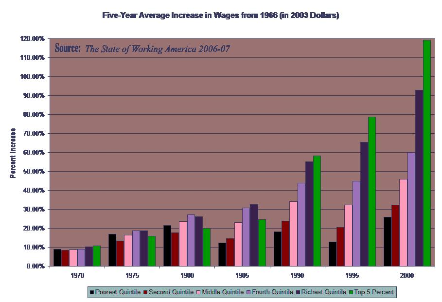 Five-Year Average Increase in Real Wages